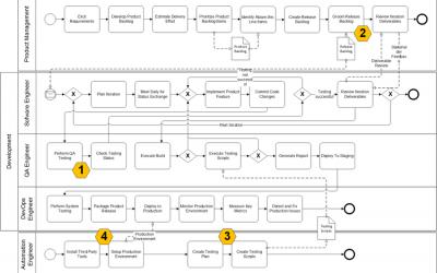 Automation von Entwicklungs- und Konfigurationsprozessen in der IT-Infrastruktur zur Unterstützung der Betriebsprozesse im Unternehmen